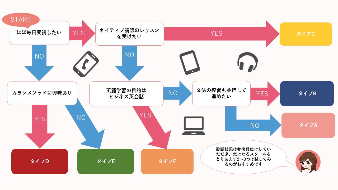 オンライン英会話診断チャート